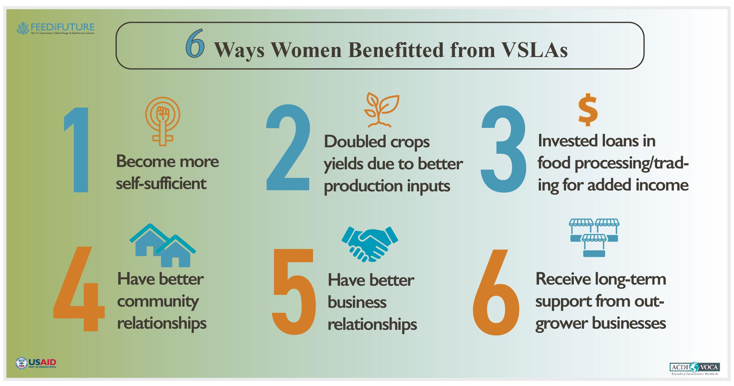 Six ways women benefit from VSLAs