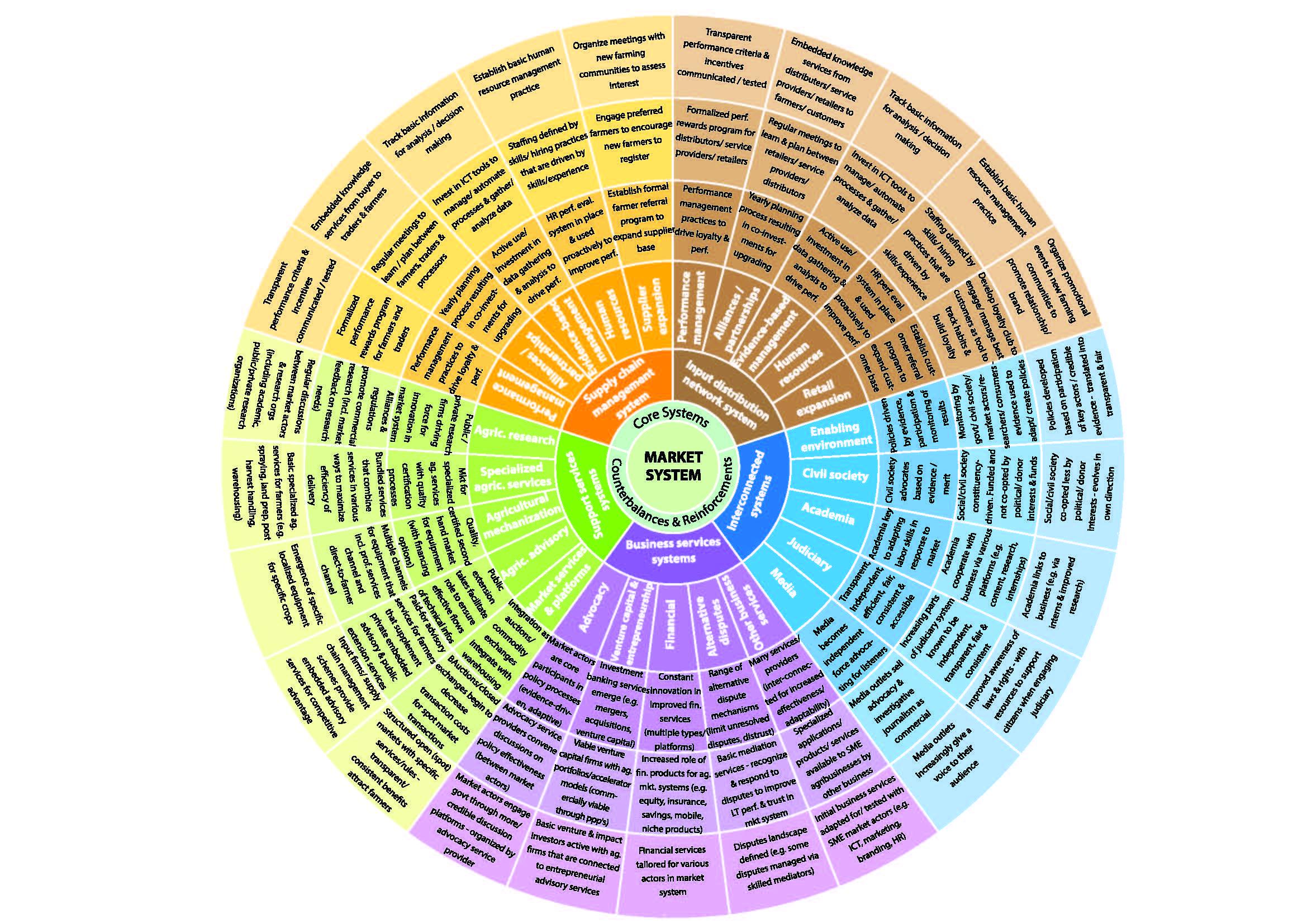 ag market systems behavior change wheel