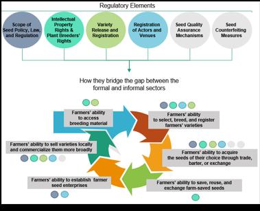 Regulatory Elements of Extending Market Frontiers