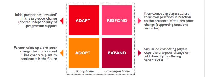 Adapt, Adopt, Expand, Respond Framework